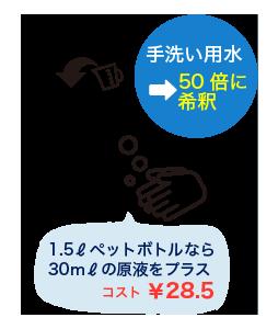 手洗い用水→50倍に希釈